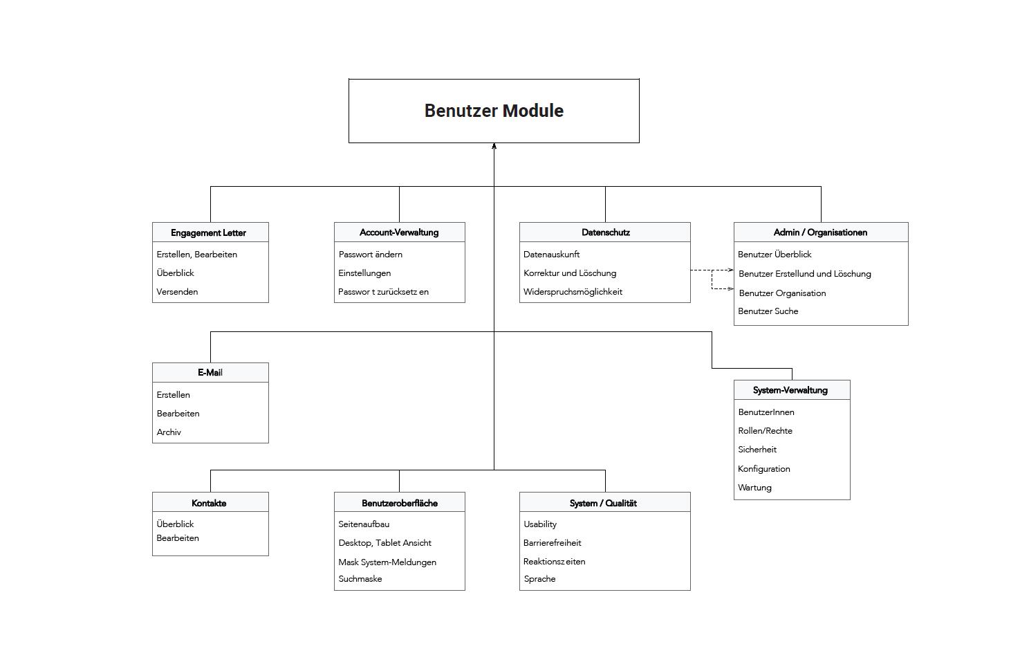 user_module